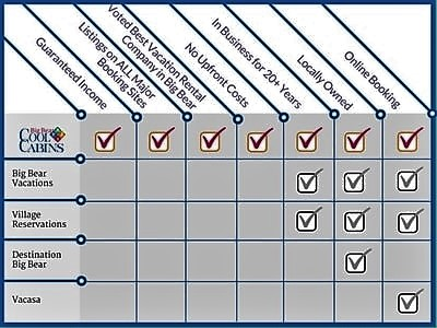Big Bear Cool Cabins Property Management Chart
